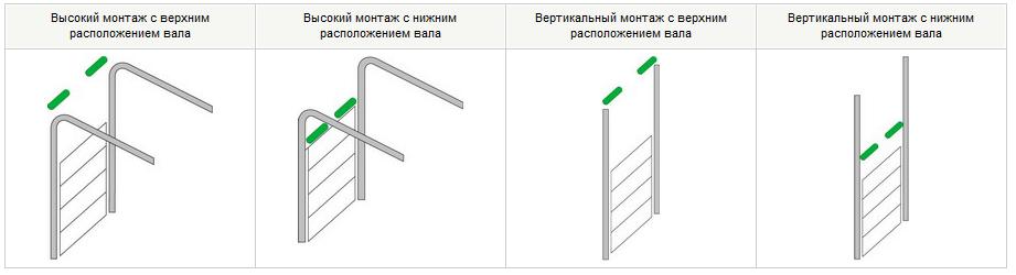 монтаж промышленных ворот